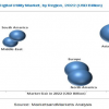 Thumbnail image for Current Advances in Digital Utility | Opportunities & Challenges