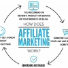Thumbnail image for Affiliate Marketing Program: Changing the Way Business Works