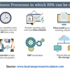 Thumbnail image for How Robotic Process Automation Can Revitalizes Your Existing Business Process?