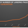 Thumbnail image for 7 Effective Tips to Optimize Your Landing Pages for Better Conversions