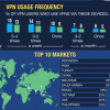 Thumbnail image for VPN Usage and Trends Around the World in 2019