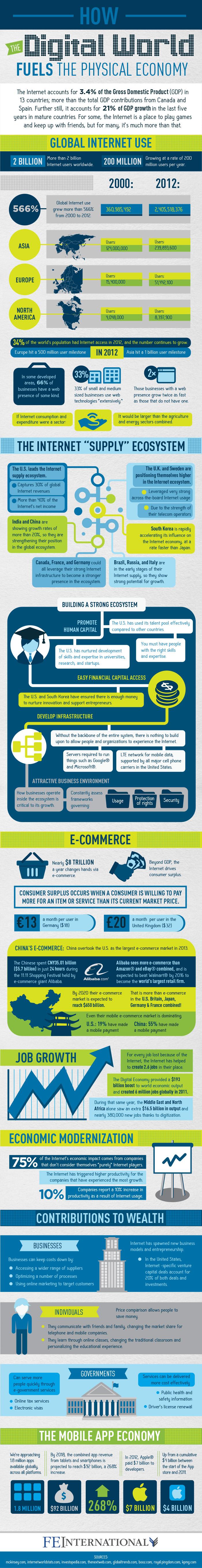 the impact of internet on economics