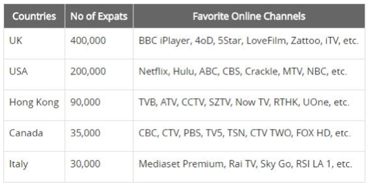 how to watch american netflix from australia